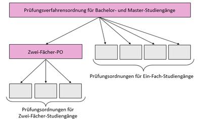 Schaubild, das vereinfacht den Zusammenhang bzw. die Hierarchie der Prüfungsordnungen darstellt.
